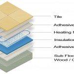 Heated Tile Floor Image